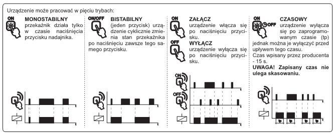 Funkcje odbiornika IB-ZA-ROP-xx